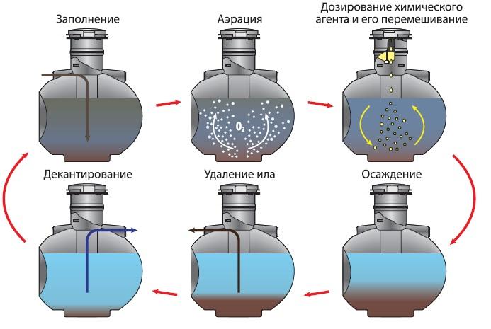 Принцип работы биохимической очистки бытовых сточных вод Uponor Bio